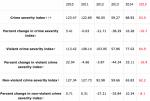 Crime Severity Index